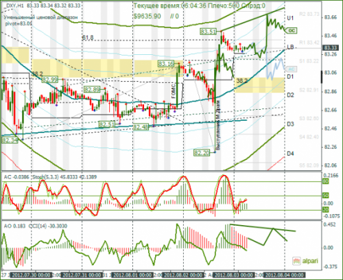 forex-analysis-dxy-03082012.png