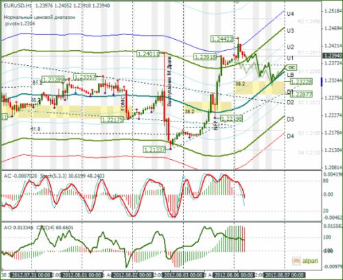 forex-analysis-eurusd-06082012.png
