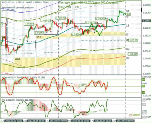 forex-analysis-audusd-09082012.png