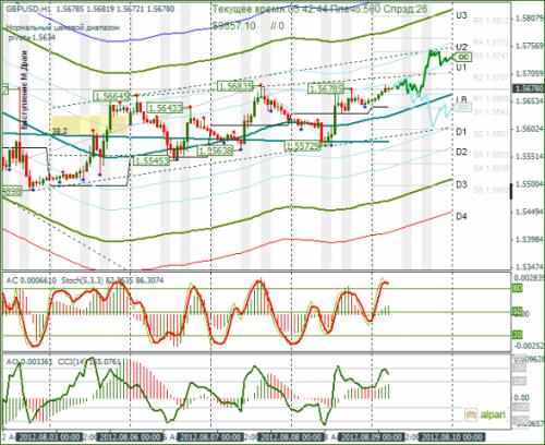 forex-analysis-gbpusd-09082012.png