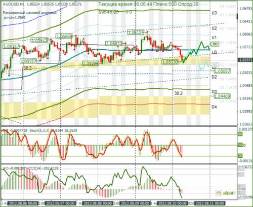 forex-analysis-audusd-10082012.png