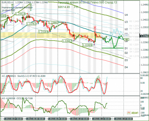 forex-eurusd-13082012.png