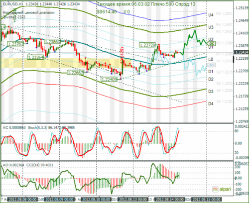 forex-eurusd-14082012.png