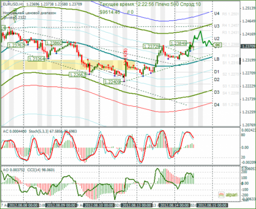 forex-eurusd-14-08-2012.png