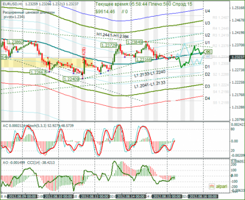 forex-eurusd-15082012.png