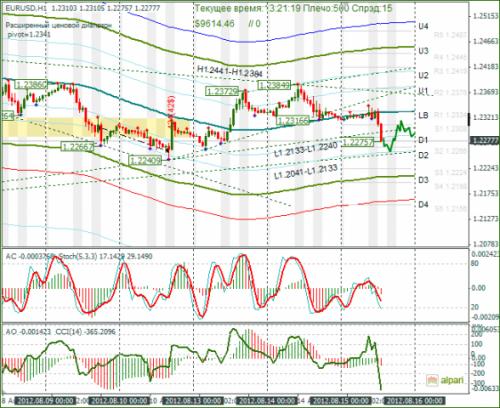 forex-eurusd-15-08-2012.png