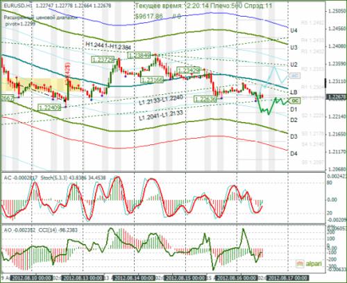 forex-eurusd-16-08-2012.png