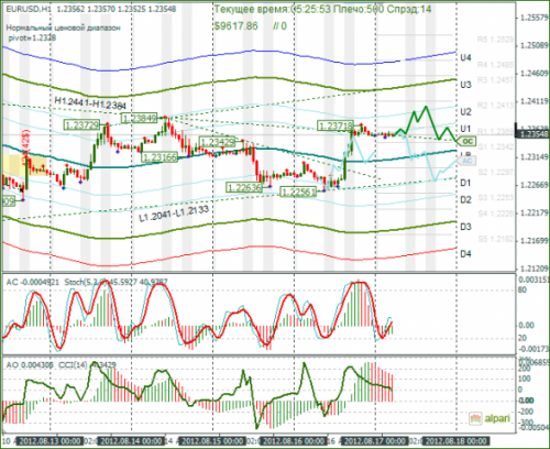 forex-eurusd-17082012.png