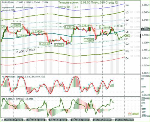 forex-eurusd-20-08-2012.png