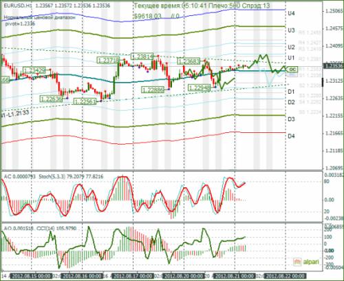 forex-eurusd-21082012.png
