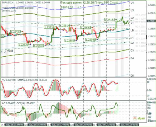forex-eurusd-21-08-2012.png