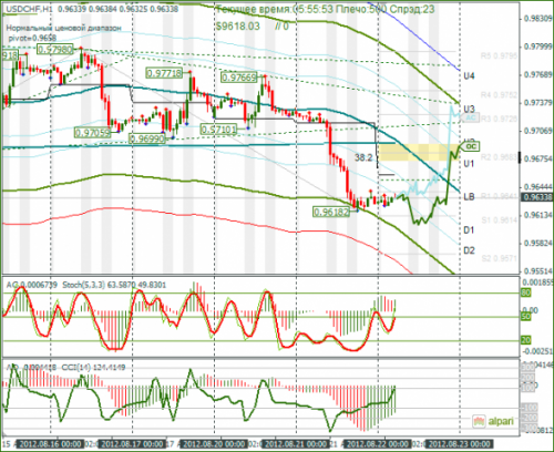forex-usdchf-22082012.png