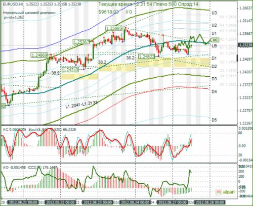forex-eurusd-27-08-2012.png