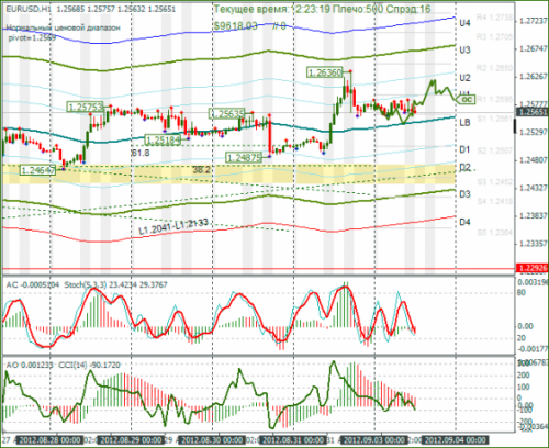 forex-eurusd-03-09-2012.png