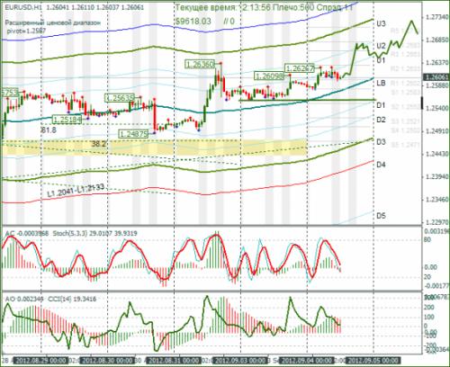 forex-eurusd-04-09-2012.png