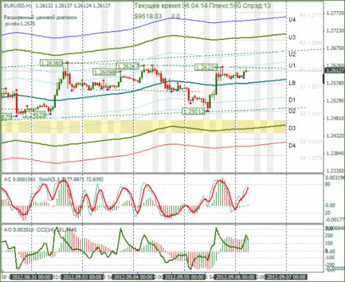 forex-eurusd-06092012.png
