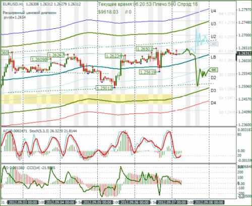 forex-eurusd-07092012.png