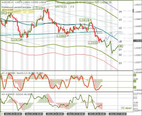 forex-audusd-26092012.png