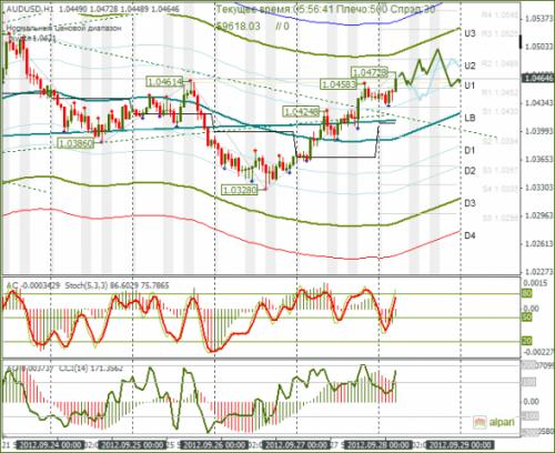 forex-audusd-28092012.png
