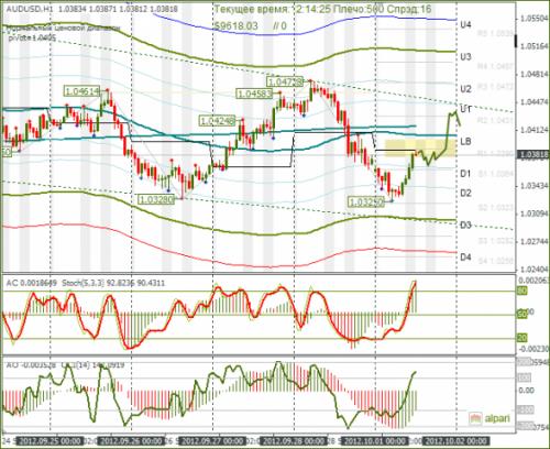 forex-audusd-01-10-2012.png