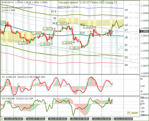 forex-eurusd-02-10-2012.png