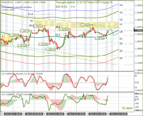 forex-eurusd-03-10-2012.png