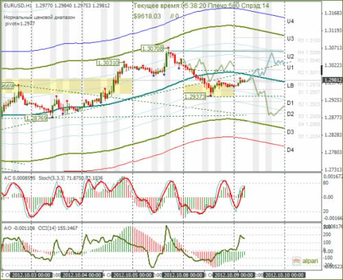 forex-eurusd-09102012.png