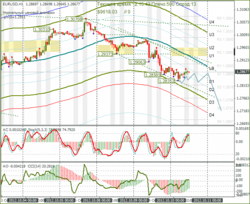 forex-eurusd-10-10-2012.png