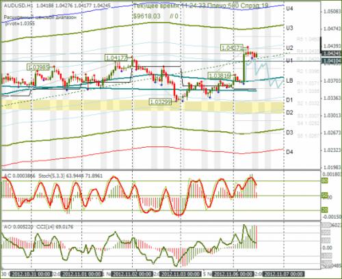 forex-audusd-06-11-2012.png