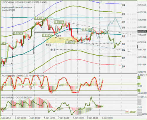forex-usdchf-09012013.png