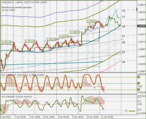 forex-audusd-11012013.png