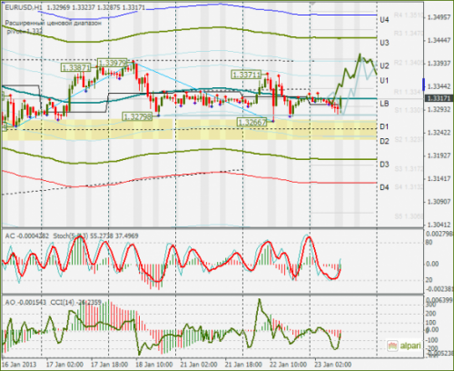 forex-eurusd-23-01-2013.png