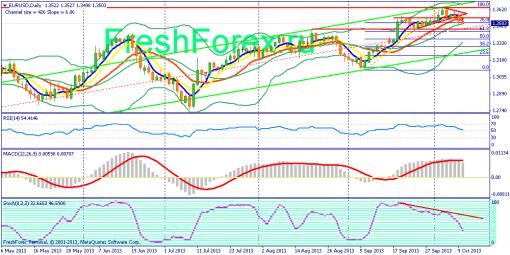 forex-fundamental-analysis-10102013-1.png