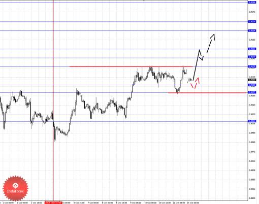 forex-fractal-14102013-3.png
