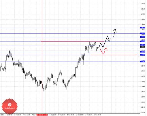 forex-fractal-14102013-7.png