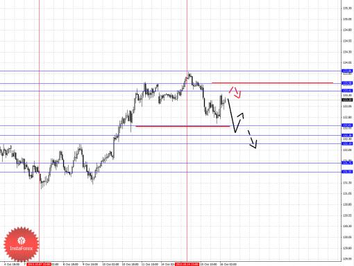 forex-fractal-16102013-7.png