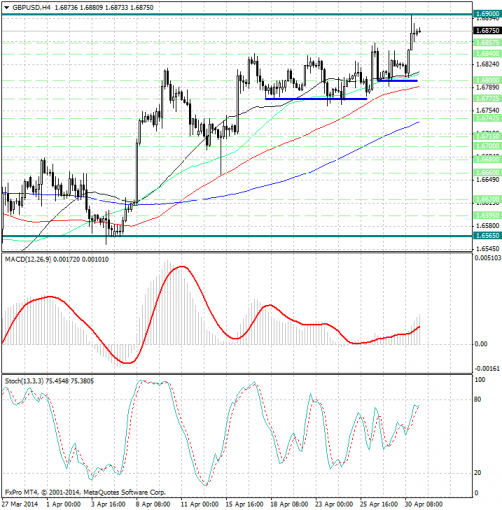 forex-analysis-gbpusd-01052014.jpg