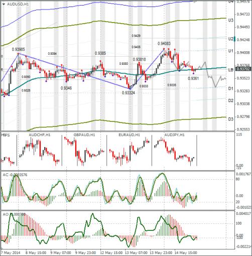 forex-audusd-15052014.png