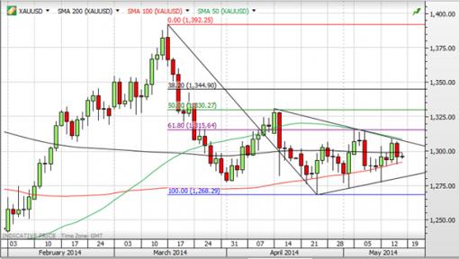 forex-saxobank-19-05-2014-3.png