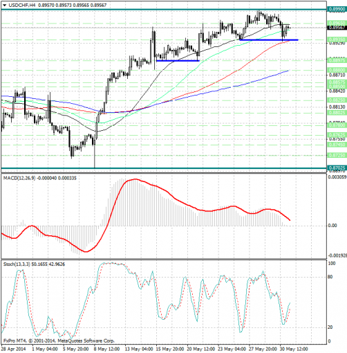 forex-analysis-usdchf-02062014.jpg
