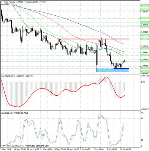 Forex Технические индикаторы указывают на дальнейший рост евро EUR/USD... 1 ...