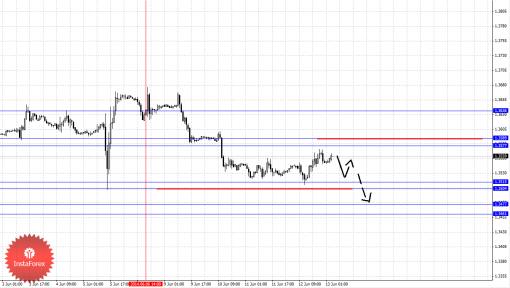 Фрактальный анализ Forex по основным валютным парам на 13 июня 2014