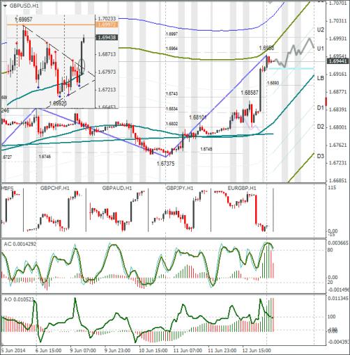 Технический анализ Forex GBPUSD 13.06.2014