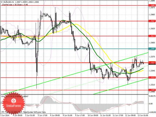 Forex Аналитический обзор EUR/USD с прогнозом на пятницу, 13 июня 2014 года