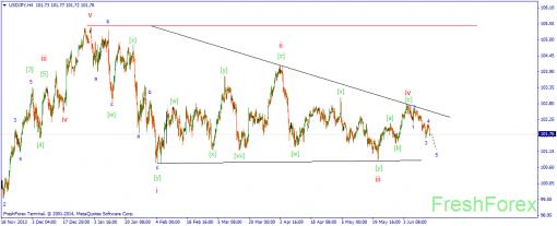 Волновой анализ рынка Forex 16.06.2014