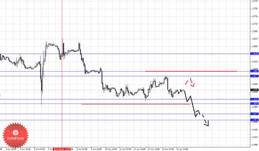 Фрактальный анализ Forex по основным валютным парам на 16 июня 2014