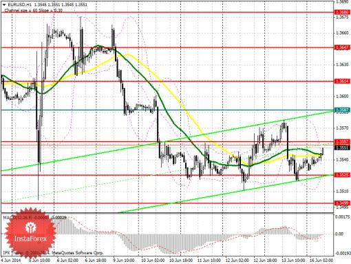 Forex Аналитический обзор EUR/USD с прогнозом на понедельник, 16 июня 2014  ...