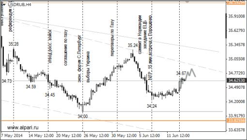 Прогноз российского рубля к евро и доллару на 17.06.2014. Сегодня на торгах ...