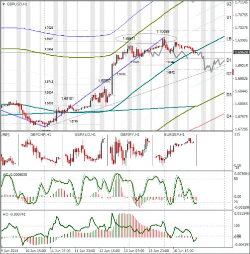 Технический анализ Форекс GBPUSD 17.06.2014