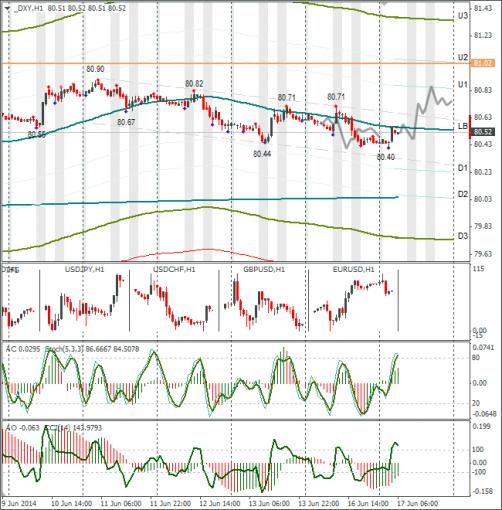 Технический анализ Форекс DXY 17.06.2014. Тенденция к снижению евро сохраня ...
